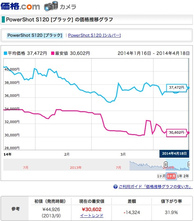 PowerShot S120 最安 価格