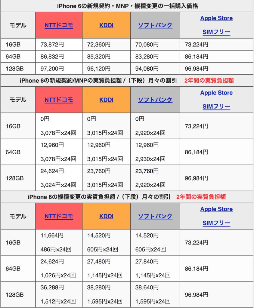 iphone6 価格 値段