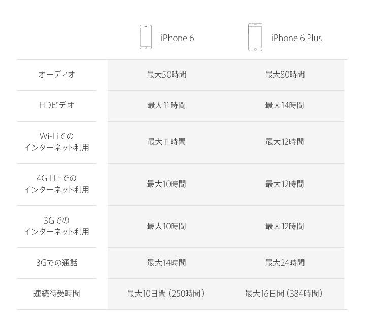 iphone6 電池