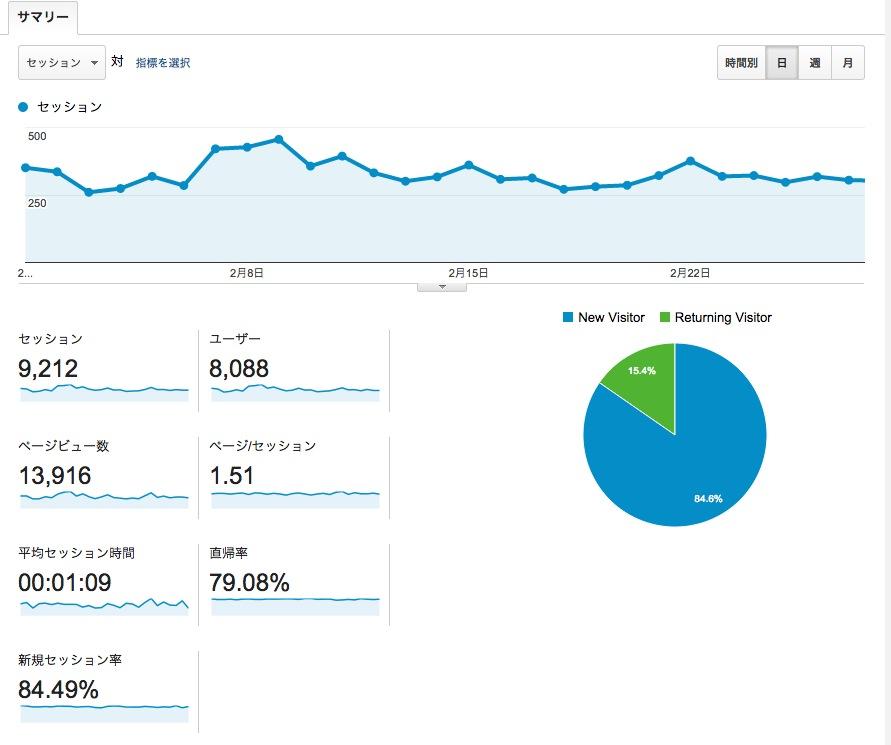 【ブログ運用】2月定例報告 先月と変わらず・・・